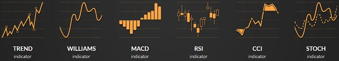 Different Types of Indicators