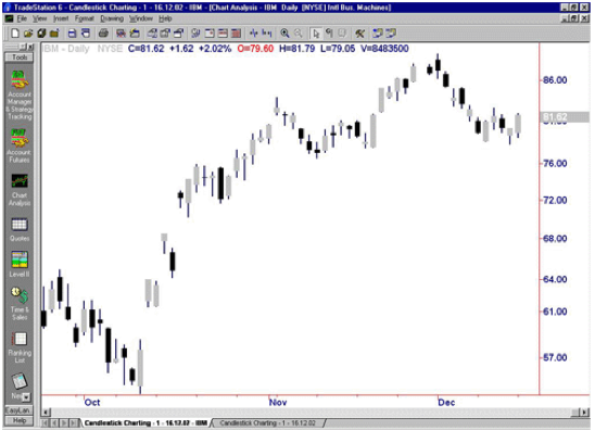 Free binary options charting software