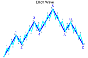 elliott wave for binary