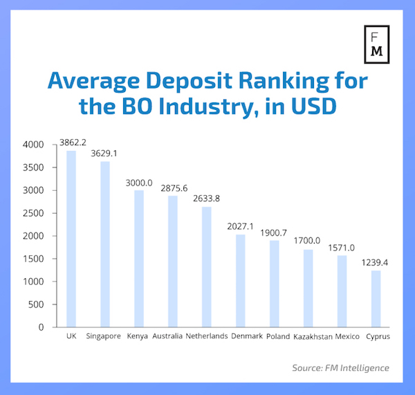 average deposits in binary options