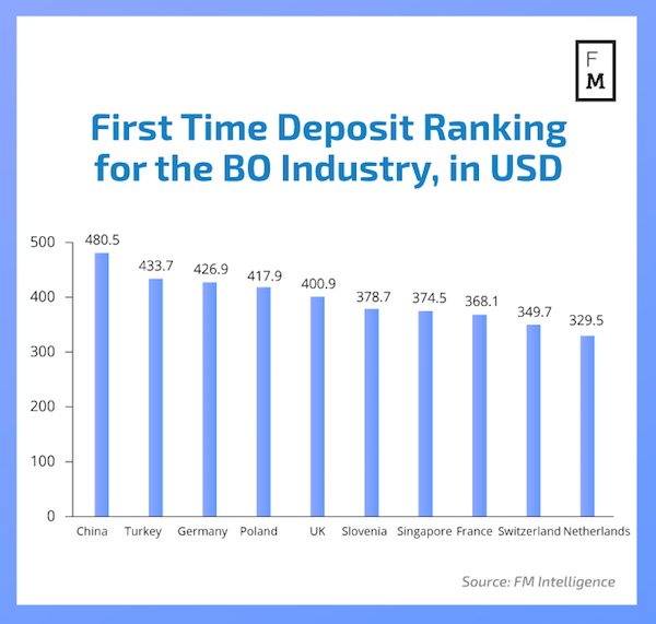 first deposits in binary options by country