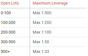 Max Leverage and Open Lots