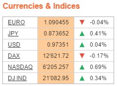 Currencies and Indices Available