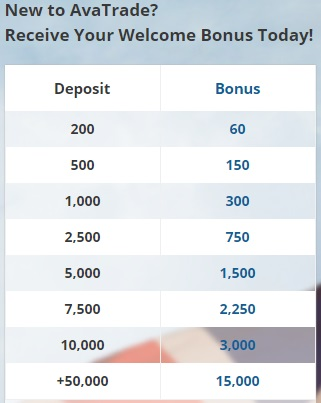 Welcome Bonus Amounts