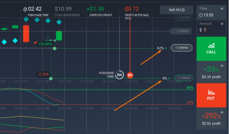 Estrategia rentable para opciones binarias en iq option